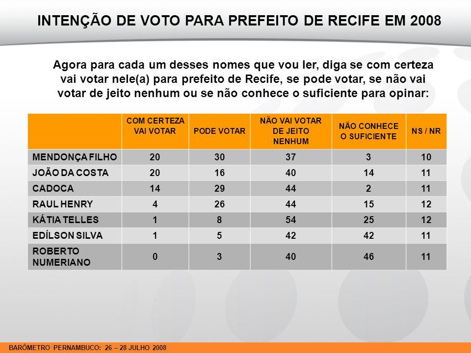 BARÔMETRO PERNAMBUCO: 26 – 28 JULHO 2008 Agora para cada um desses nomes que vou ler, diga se com certeza vai votar nele(a) para prefeito de Recife, se pode votar, se não vai votar de jeito nenhum ou se não conhece o suficiente para opinar: INTENÇÃO DE VOTO PARA PREFEITO DE RECIFE EM 2008 COM CERTEZA VAI VOTAR PODE VOTAR NÃO VAI VOTAR DE JEITO NENHUM NÃO CONHECE O SUFICIENTE NS / NR MENDONÇA FILHO203037310 JOÃO DA COSTA2016401411 CADOCA142944211 RAUL HENRY426441512 KÁTIA TELLES18542512 EDÍLSON SILVA1542 11 ROBERTO NUMERIANO 03404611
