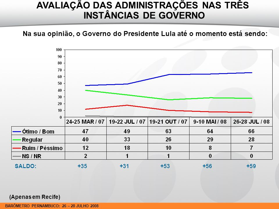 BARÔMETRO PERNAMBUCO: 26 – 28 JULHO 2008 Na sua opinião, o Governo do Presidente Lula até o momento está sendo: SALDO: +35 +31 +53 +56 +59 AVALIAÇÃO DAS ADMINISTRAÇÕES NAS TRÊS INSTÂNCIAS DE GOVERNO (Apenas em Recife)