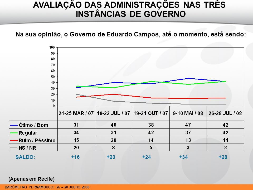 BARÔMETRO PERNAMBUCO: 26 – 28 JULHO 2008 Na sua opinião, o Governo de Eduardo Campos, até o momento, está sendo: SALDO: +16 +20 +24 +34 +28 AVALIAÇÃO DAS ADMINISTRAÇÕES NAS TRÊS INSTÂNCIAS DE GOVERNO (Apenas em Recife)