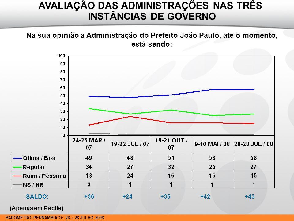 BARÔMETRO PERNAMBUCO: 26 – 28 JULHO 2008 SALDO: +36 +24 +35 +42 +43 Na sua opinião a Administração do Prefeito João Paulo, até o momento, está sendo: AVALIAÇÃO DAS ADMINISTRAÇÕES NAS TRÊS INSTÂNCIAS DE GOVERNO (Apenas em Recife)