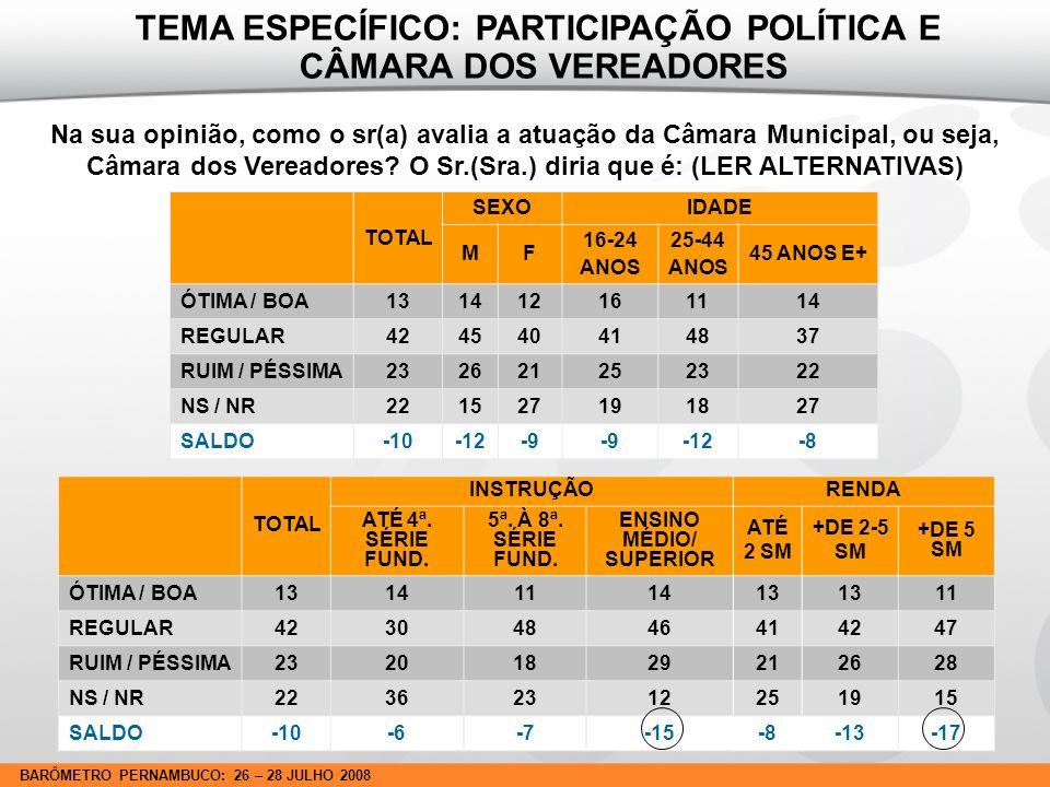 BARÔMETRO PERNAMBUCO: 26 – 28 JULHO 2008 Na sua opinião, como o sr(a) avalia a atuação da Câmara Municipal, ou seja, Câmara dos Vereadores.
