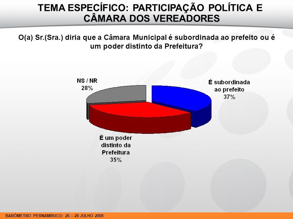 BARÔMETRO PERNAMBUCO: 26 – 28 JULHO 2008 O(a) Sr.(Sra.) diria que a Câmara Municipal é subordinada ao prefeito ou é um poder distinto da Prefeitura.