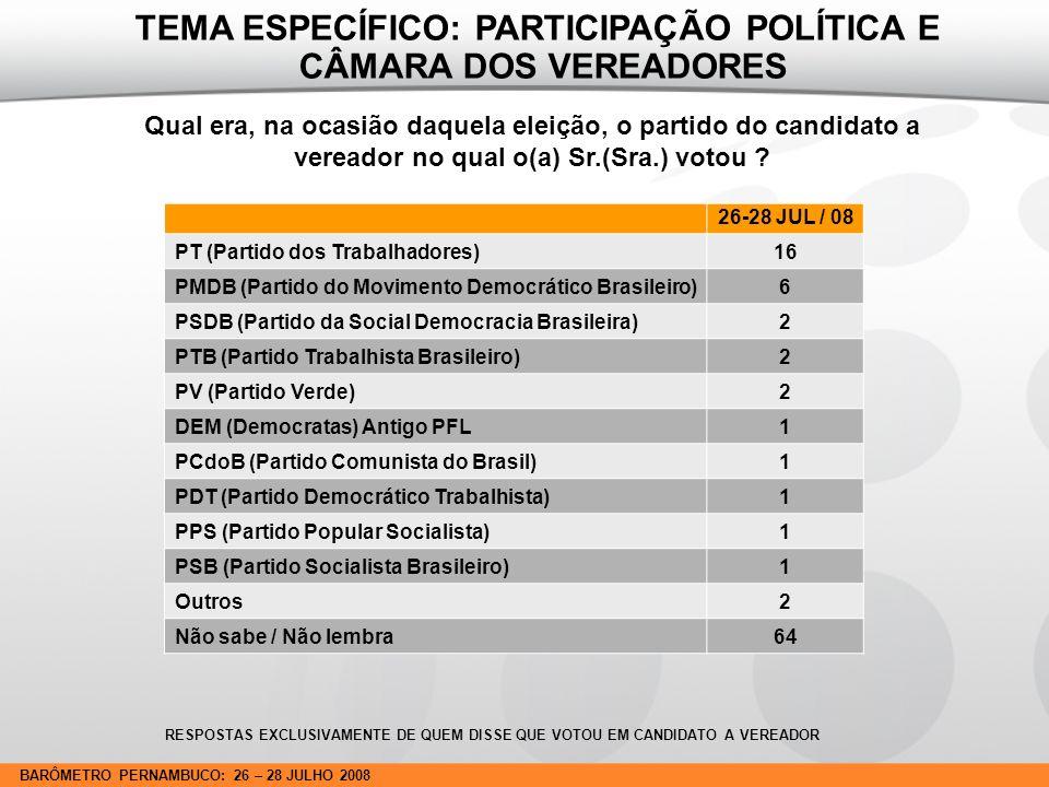 BARÔMETRO PERNAMBUCO: 26 – 28 JULHO 2008 Qual era, na ocasião daquela eleição, o partido do candidato a vereador no qual o(a) Sr.(Sra.) votou .