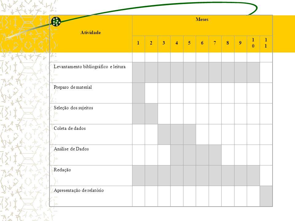 É uma representação gráfica da distribuição do tempo previsto pelo pesquisador para a execução de cada etapa da pesquisa. 6. Cronograma