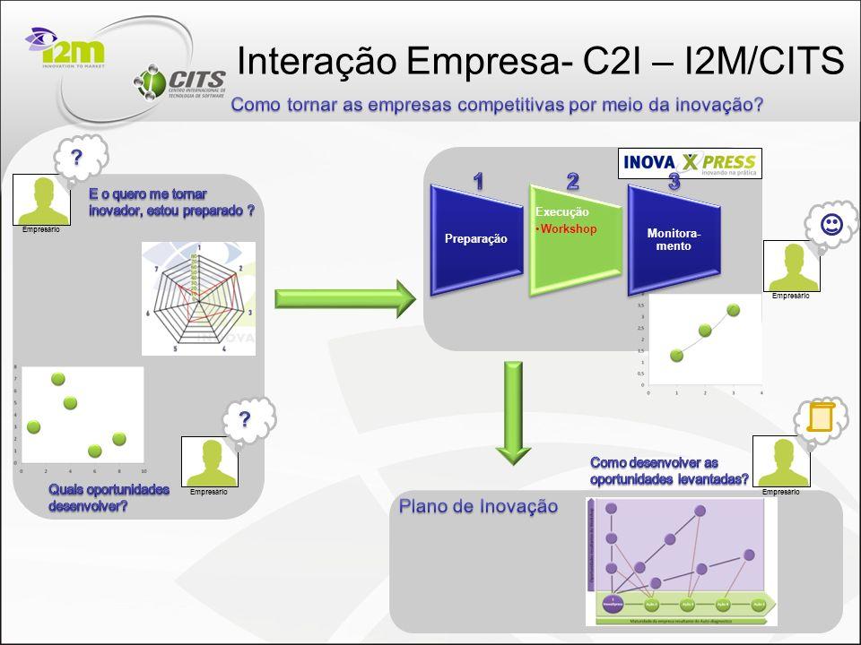 Interação Empresa- C2I – I2M/CITS Empresário Preparação Execução Workshop Monitora- mento Empresário