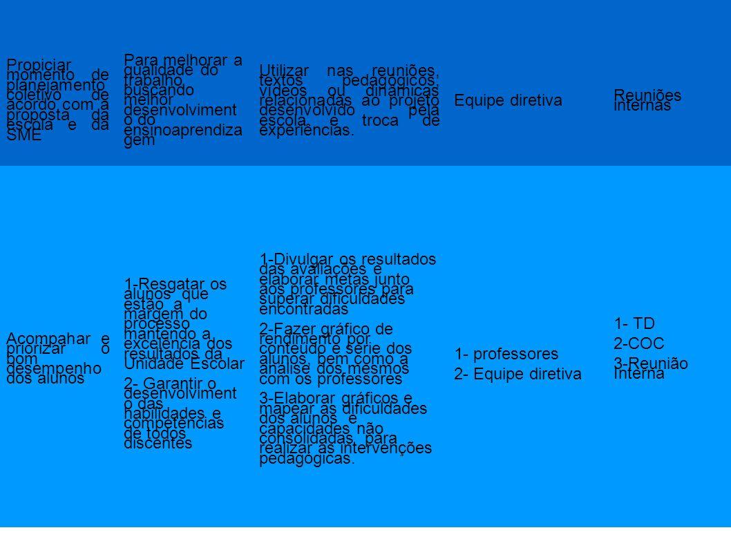 Avaliação dos trabalhos desenvolvidos em torno do Projeto da turma Atividades que contemplem o projeto e que estejam em consonância com o Planejamento Avaliação e apresentação dos projetos nas reuniões internas Equipe diretiva Bimestral Implementar projetos e reforçar os existentes buscando minimizar as dificuldades nossos alunos Proporcionar meios em que o aluno use o conhecimento adquirido em sua vivência agregando valores éticos e morais que viabilize a formação de cidadão consciente.