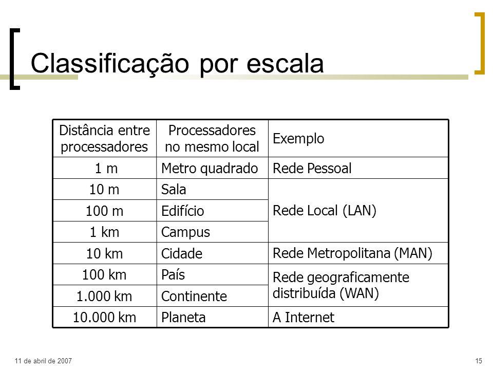 11 de abril de 200715 Classificação por escala A InternetPlaneta10.000 km Rede geograficamente distribuída (WAN) Continente1.000 km País100 km Rede Me