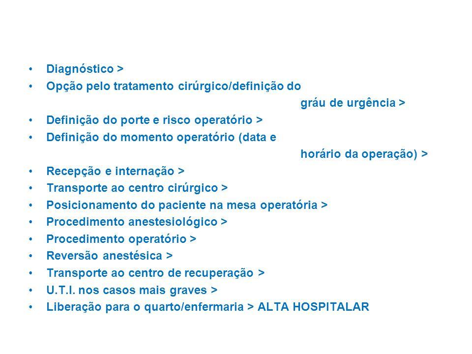 Diagnóstico > Opção pelo tratamento cirúrgico/definição do gráu de urgência > Definição do porte e risco operatório > Definição do momento operatório (data e horário da operação) > Recepção e internação > Transporte ao centro cirúrgico > Posicionamento do paciente na mesa operatória > Procedimento anestesiológico > Procedimento operatório > Reversão anestésica > Transporte ao centro de recuperação > U.T.I.