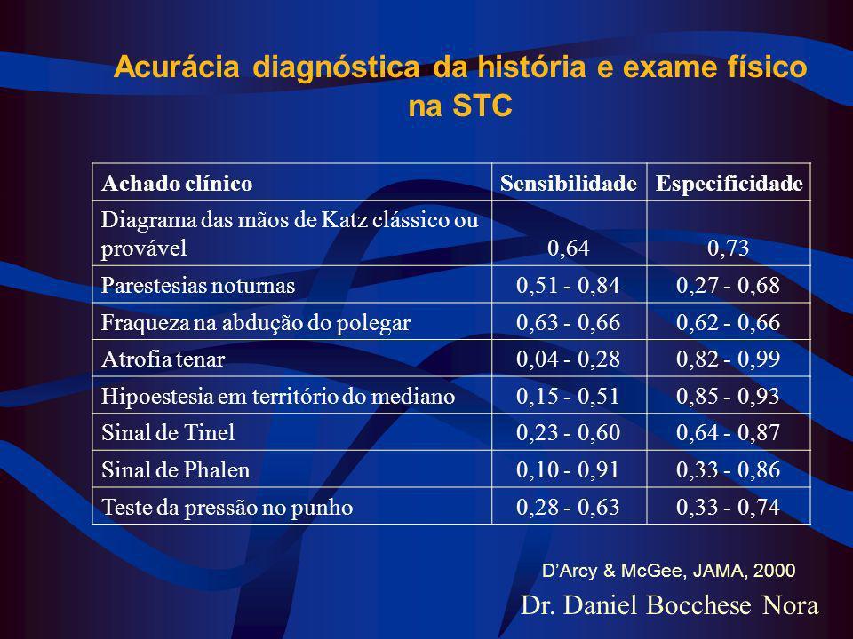 Dr. Daniel Bocchese Nora Achado clínicoSensibilidadeEspecificidade Diagrama das mãos de Katz clássico ou provável0,640,73 Parestesias noturnas0,51 - 0