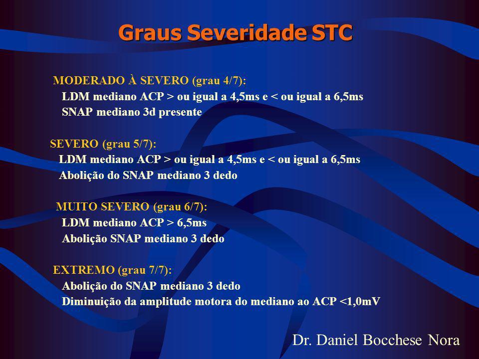 Dr. Daniel Bocchese Nora Graus Severidade STC MODERADO À SEVERO (grau 4/7): LDM mediano ACP > ou igual a 4,5ms e < ou igual a 6,5ms SNAP mediano 3d pr