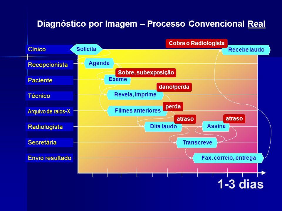 Arquivo de raios-X Técnico Paciente Radiologista Recepcionista Cínico 1-3 dias Solicita Secretária Envio resultado Agenda Dita laudo Assina Fax, corre