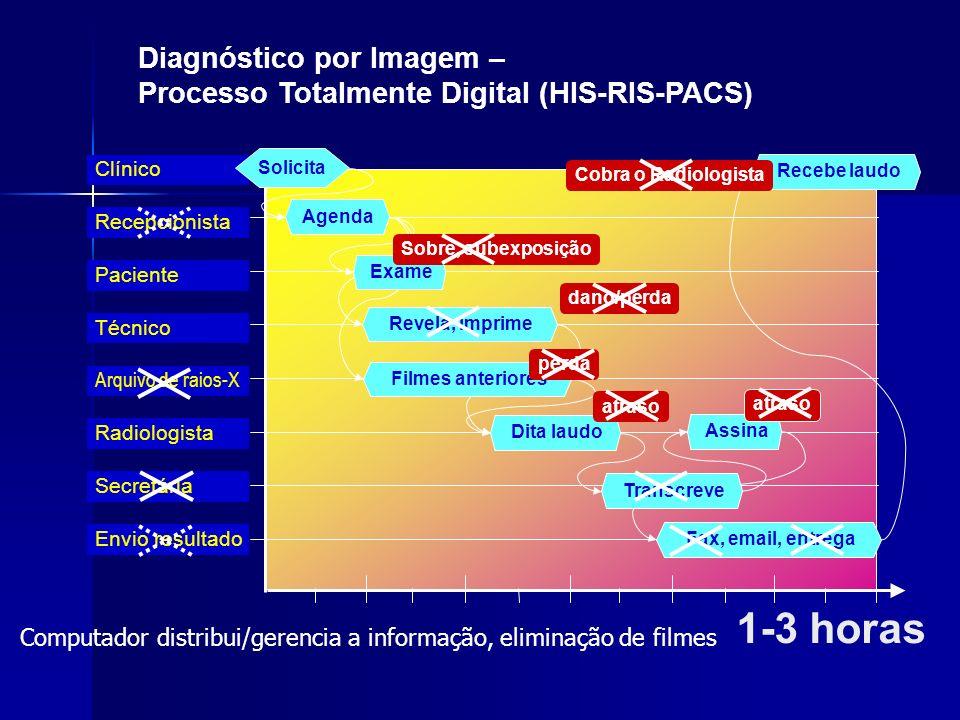 Arquivo de raios-X Técnico Paciente Radiologista Recepcionista Clínico 1-3 horas Solicita Secretária Envio resultado Agenda Dita laudo Assina Fax, ema