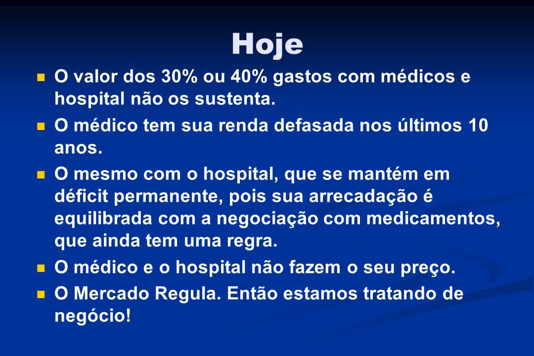 Hoje O valor dos 30% ou 40% gastos com médicos e hospital não os sustenta. O médico tem sua renda defasada nos últimos 10 anos. O mesmo com o hospital