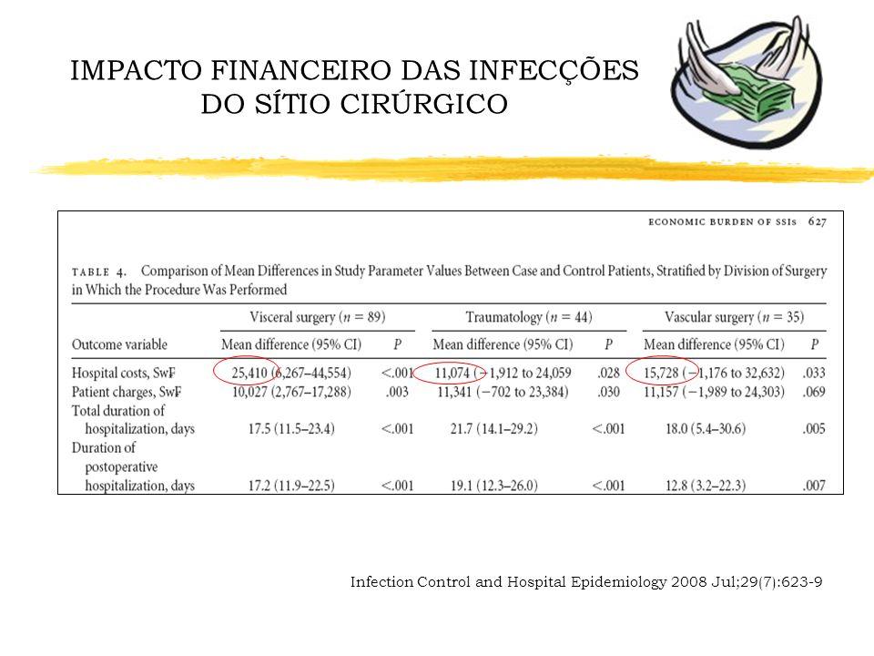 Clinical Infectious Diseases 2001; 33 (suppl. 2):S84-S93 IMPACTO CLÍNICO DAS INFECÇÕES DO SÍTIO CIRÚRGICO