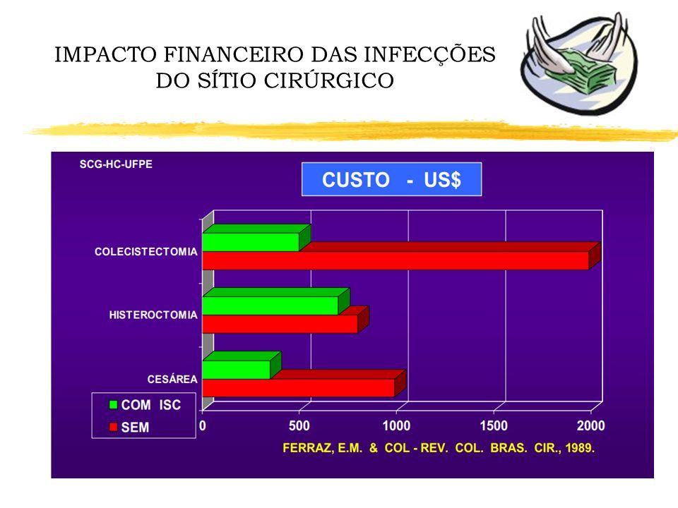 Infection Control and Hospital Epidemiology 2008 Jul;29(7):623-9 IMPACTO FINANCEIRO DAS INFECÇÕES DO SÍTIO CIRÚRGICO