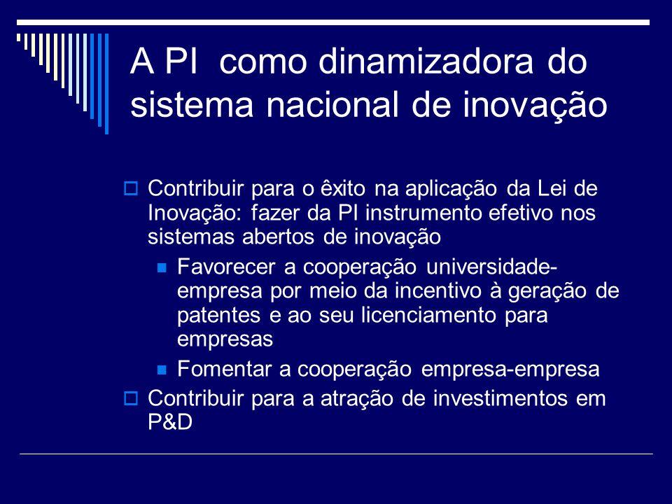 A PI como dinamizadora do sistema nacional de inovação Contribuir para o êxito na aplicação da Lei de Inovação: fazer da PI instrumento efetivo nos si