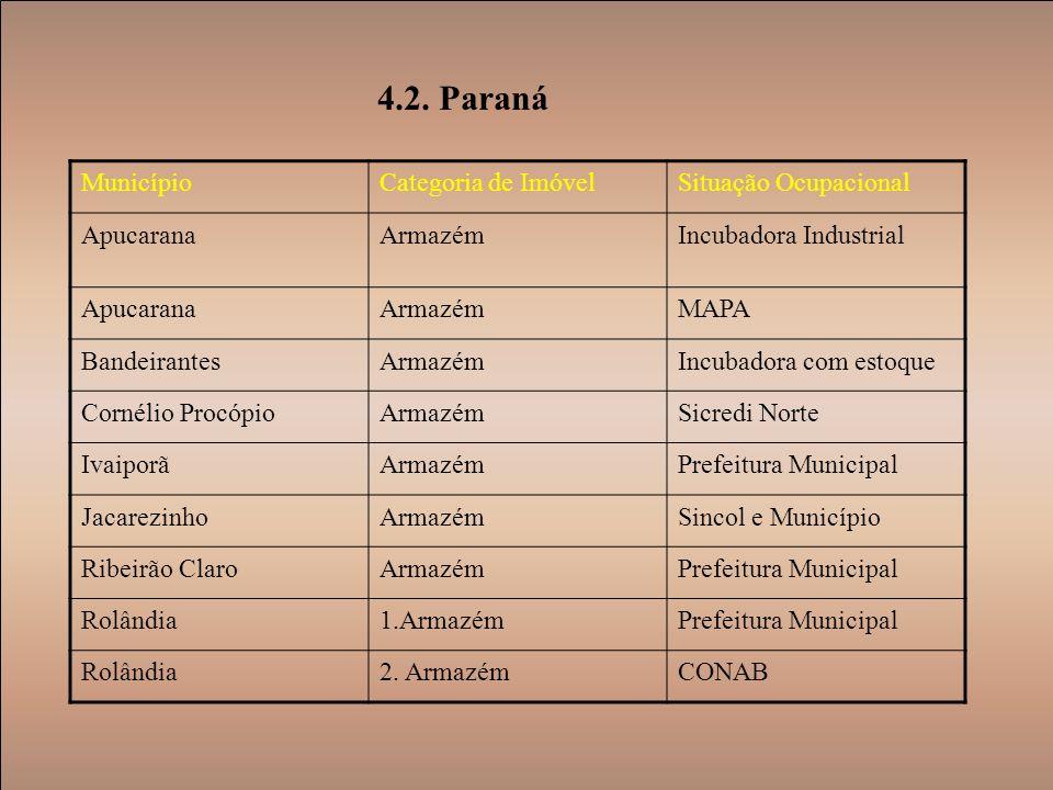 4.2. Paraná MunicípioCategoria de ImóvelSituação Ocupacional ApucaranaArmazémIncubadora Industrial ApucaranaArmazémMAPA BandeirantesArmazémIncubadora