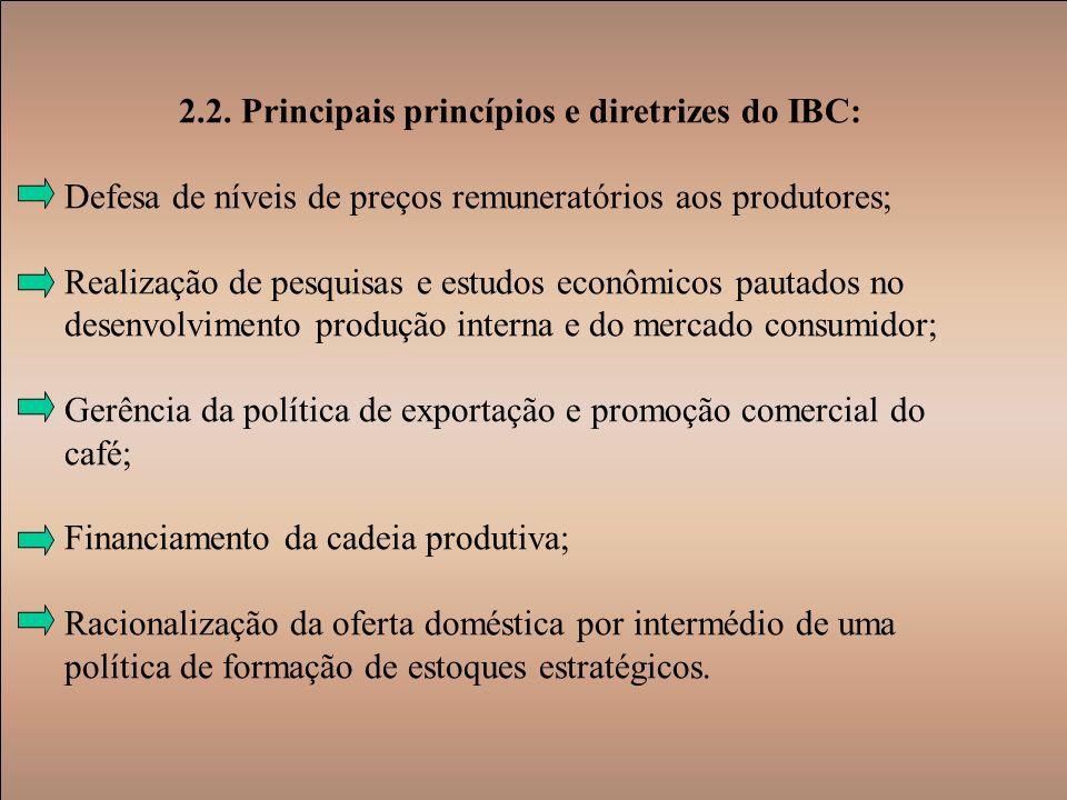 2.2. Principais princípios e diretrizes do IBC: Defesa de níveis de preços remuneratórios aos produtores; Realização de pesquisas e estudos econômicos