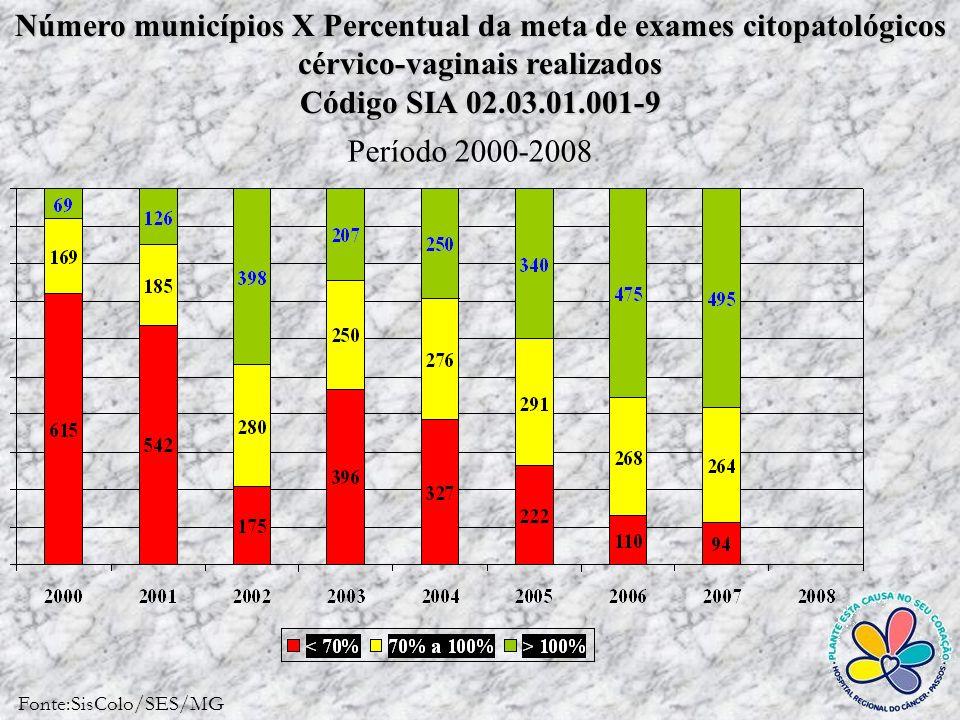 Prevalência Pontual das alterações citológicas compatíveis com HPV, no período de 2000 à 2005, no SUS-MG HPV, no período de 2000 à 2005, no SUS-MG
