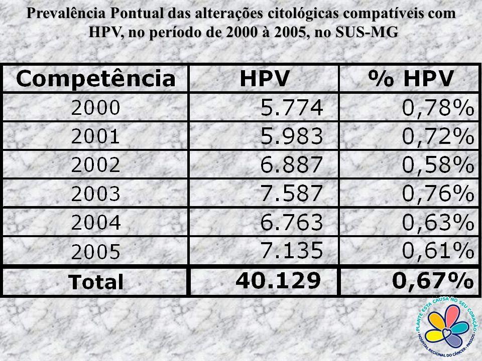 Prevalência Pontual das alterações citológicas compatíveis com NIC I, no período de 2000 à 2005, no SUS-MG NIC I, no período de 2000 à 2005, no SUS-MG