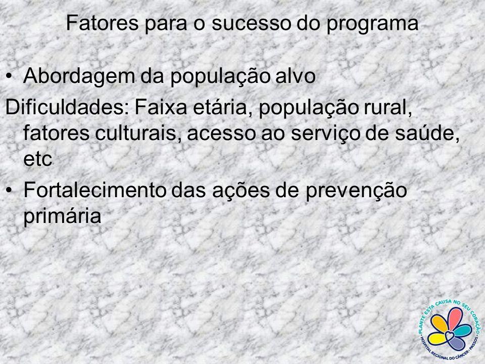 Fatores para o sucesso do programa Abordagem da população alvo Dificuldades: Faixa etária, população rural, fatores culturais, acesso ao serviço de sa