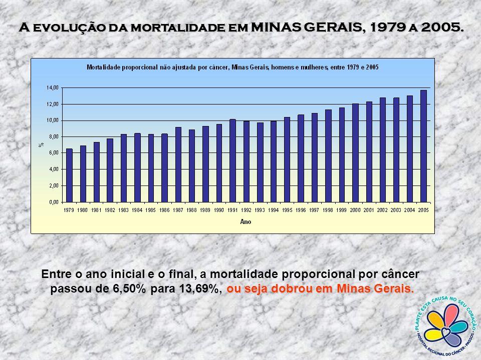 As taxas brutas de mortalidade estão crescentes, para ambos os sexos, com valores mais elevados no sexo masculino em relação ao feminino.