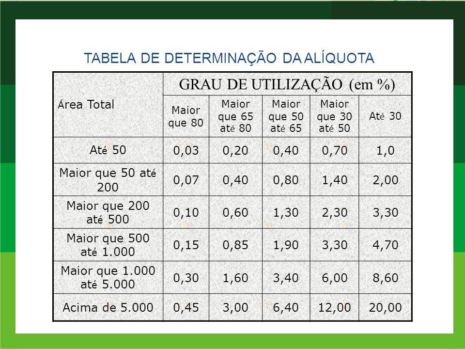 TABELA DE DETERMINAÇÃO DA ALÍQUOTA Á rea Total GRAU DE UTILIZAÇÃO (em %) Maior que 80 Maior que 65 at é 80 Maior que 50 at é 65 Maior que 30 at é 50 A