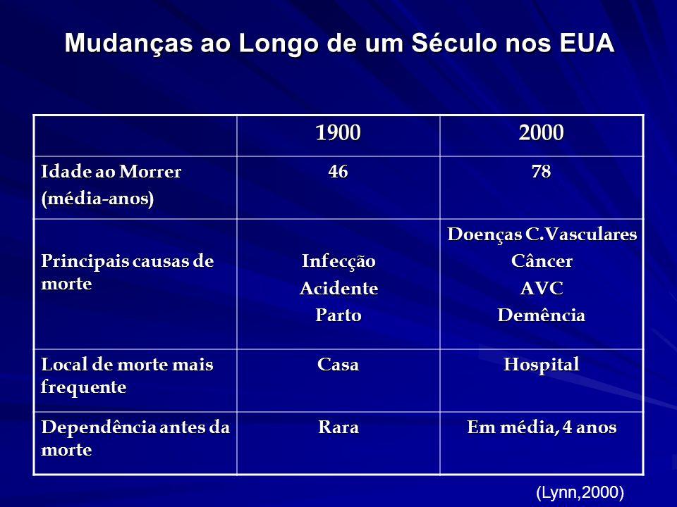 Mudanças ao Longo de um Século nos EUA 19002000 Idade ao Morrer (média-anos)4678 Principais causas de morte InfecçãoAcidenteParto Doenças C.Vasculares