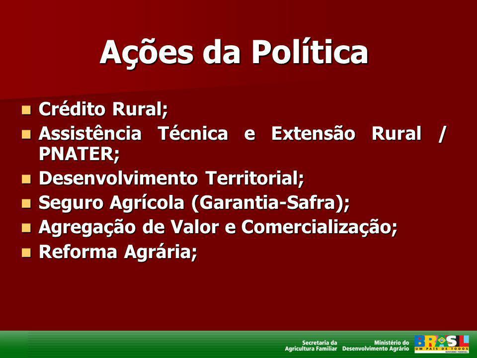 Ações da Política Crédito Rural; Crédito Rural; Assistência Técnica e Extensão Rural / PNATER; Assistência Técnica e Extensão Rural / PNATER; Desenvol