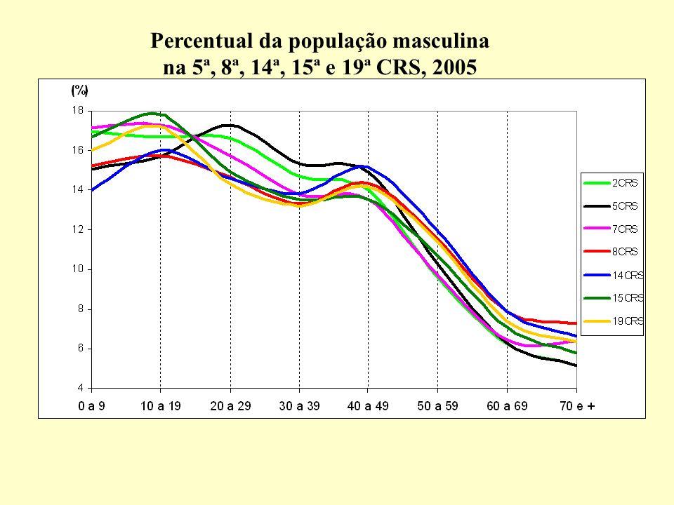 Percentual da população masculina na 5ª, 8ª, 14ª, 15ª e 19ª CRS, 2005