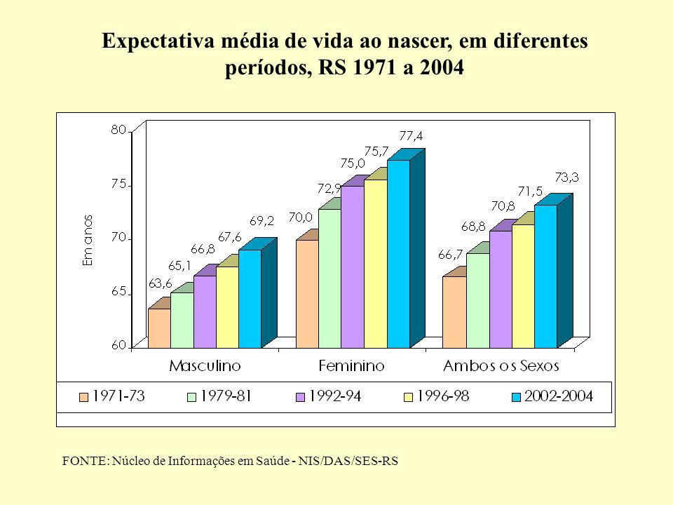 Expectativa média de vida ao nascer, em diferentes períodos, RS 1971 a 2004 FONTE: Núcleo de Informações em Saúde - NIS/DAS/SES-RS