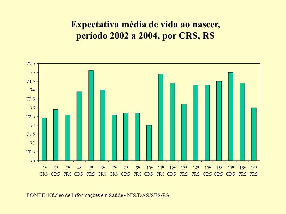 Expectativa média de vida ao nascer, período 2002 a 2004, por CRS, RS FONTE: Núcleo de Informações em Saúde - NIS/DAS/SES-RS