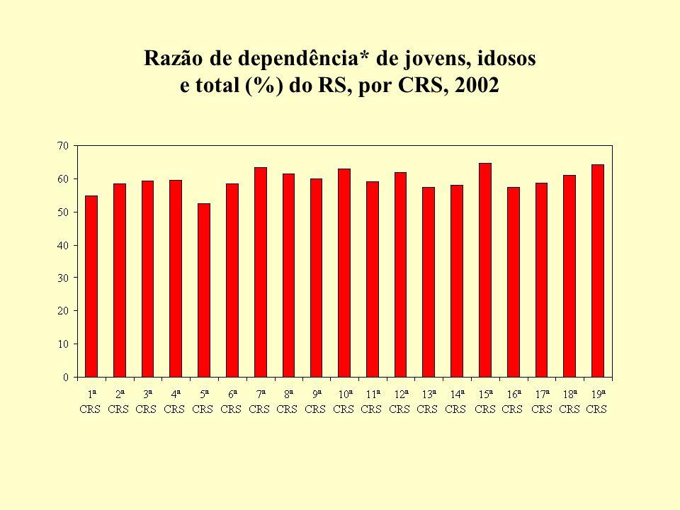 Razão de dependência* de jovens, idosos e total (%) do RS, por CRS, 2002