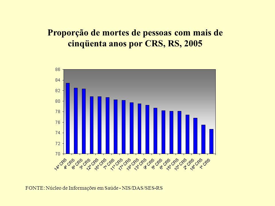 Proporção de mortes de pessoas com mais de cinqüenta anos por CRS, RS, 2005 FONTE: Núcleo de Informações em Saúde - NIS/DAS/SES-RS