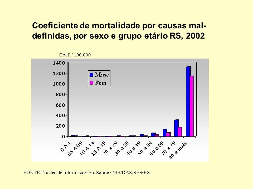 Coeficiente de mortalidade por causas mal- definidas, por sexo e grupo etário RS, 2002 Coef. / 100.000 FONTE: Núcleo de Informações em Saúde - NIS/DAS
