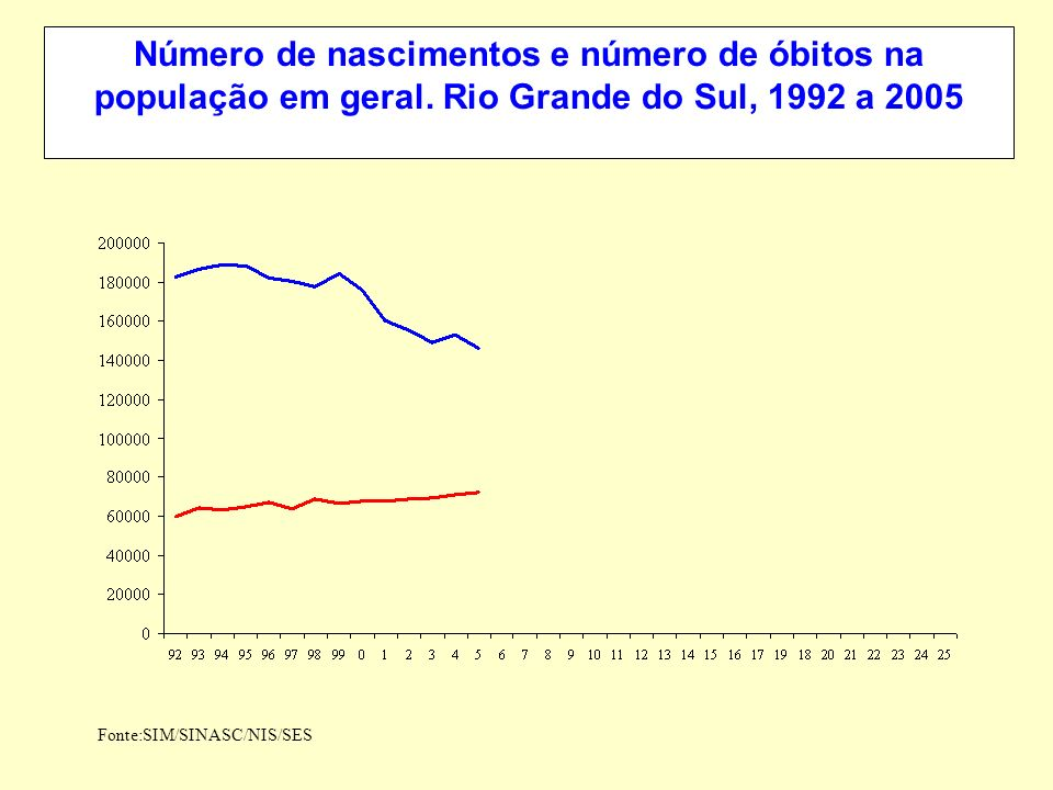 Número de nascimentos e número de óbitos na população em geral. Rio Grande do Sul, 1992 a 2005 Fonte:SIM/SINASC/NIS/SES