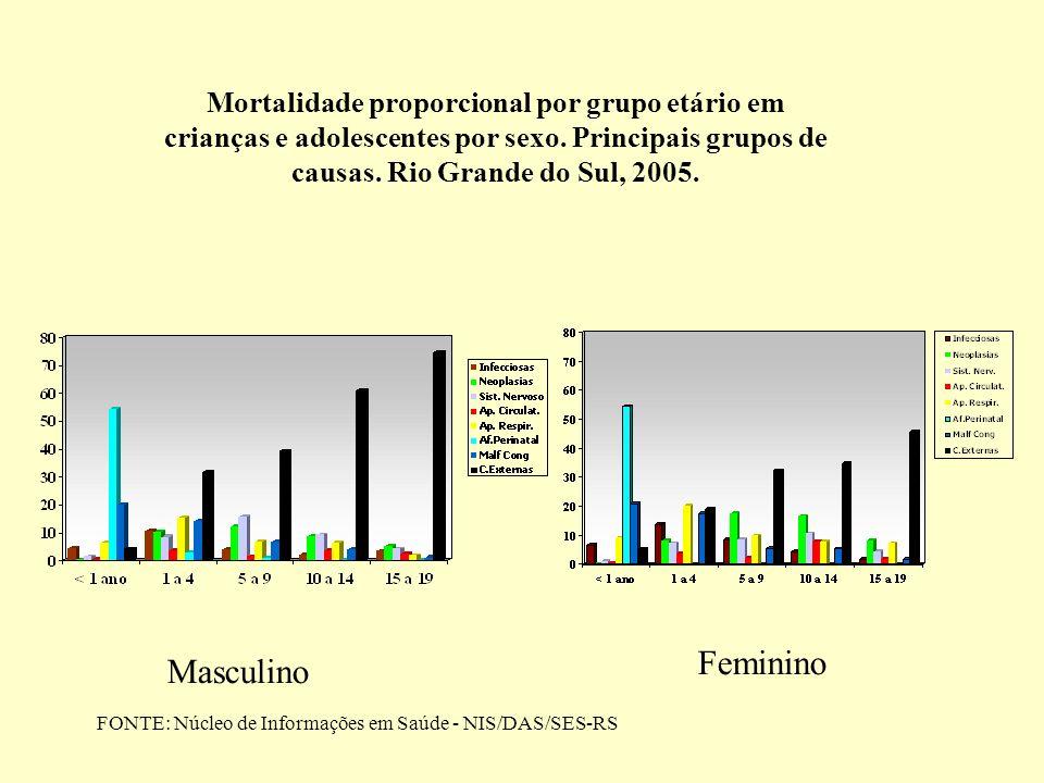 Masculino Feminino Mortalidade proporcional por grupo etário em crianças e adolescentes por sexo. Principais grupos de causas. Rio Grande do Sul, 2005