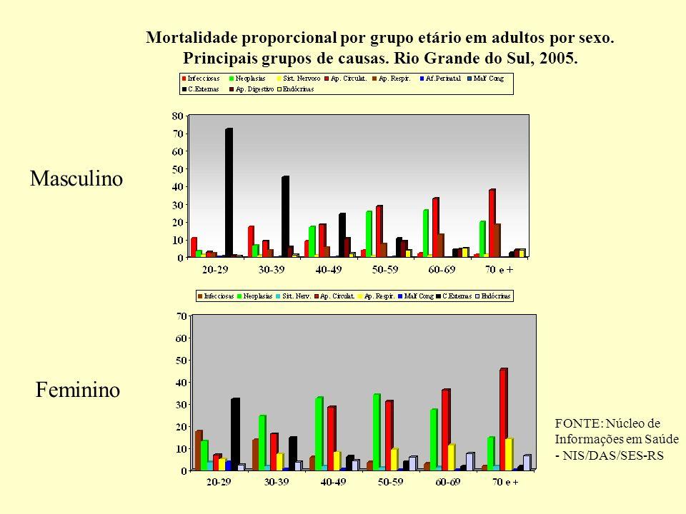Mortalidade proporcional por grupo etário em adultos por sexo. Principais grupos de causas. Rio Grande do Sul, 2005. Masculino Feminino FONTE: Núcleo