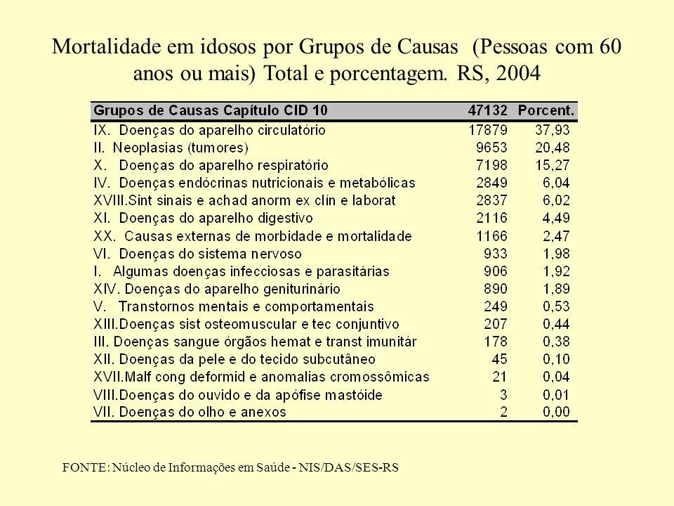 Mortalidade em idosos por Grupos de Causas (Pessoas com 60 anos ou mais) Total e porcentagem. RS, 2004 FONTE: Núcleo de Informações em Saúde - NIS/DAS