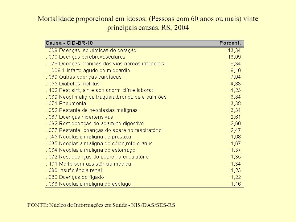 Mortalidade proporcional em idosos: (Pessoas com 60 anos ou mais) vinte principais causas. RS, 2004 FONTE: Núcleo de Informações em Saúde - NIS/DAS/SE
