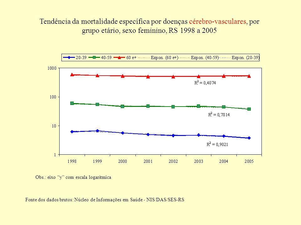 Tendência da mortalidade específica por doenças cérebro-vasculares, por grupo etário, sexo feminino, RS 1998 a 2005 Obs.: eixo y com escala logarítmic