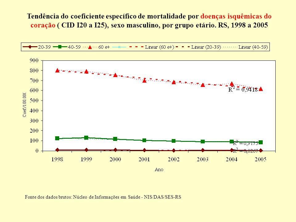 Tendência do coeficiente específico de mortalidade por doenças isquêmicas do coração ( CID I20 a I25), sexo masculino, por grupo etário. RS, 1998 a 20