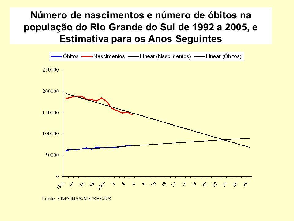Número de nascimentos e número de óbitos na população do Rio Grande do Sul de 1992 a 2005, e Estimativa para os Anos Seguintes Fonte: SIM/SINAS/NIS/SE