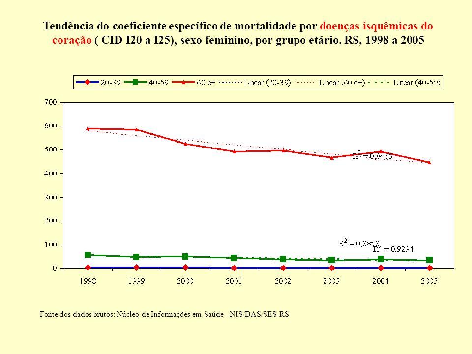 Tendência do coeficiente específico de mortalidade por doenças isquêmicas do coração ( CID I20 a I25), sexo feminino, por grupo etário. RS, 1998 a 200