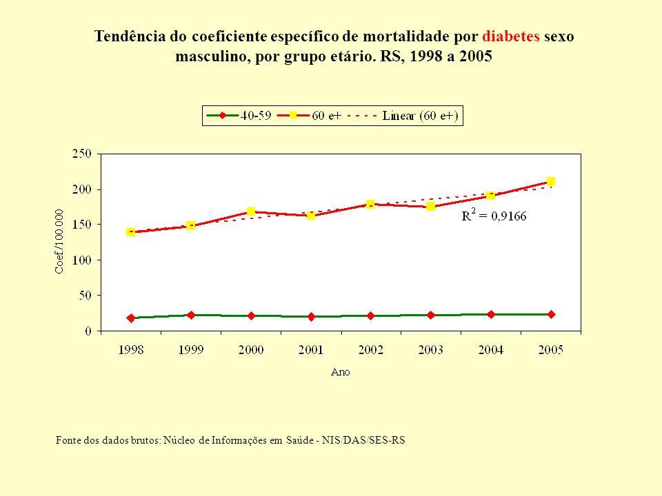 Tendência do coeficiente específico de mortalidade por diabetes sexo masculino, por grupo etário. RS, 1998 a 2005 Fonte dos dados brutos: Núcleo de In
