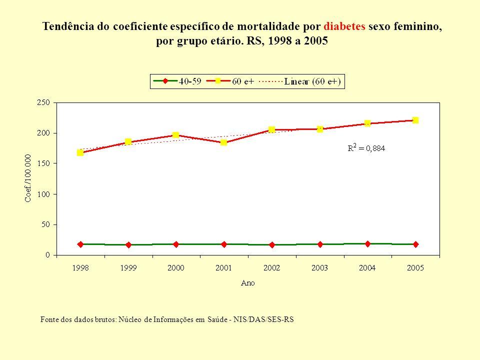 Tendência do coeficiente específico de mortalidade por diabetes sexo feminino, por grupo etário. RS, 1998 a 2005 Fonte dos dados brutos: Núcleo de Inf