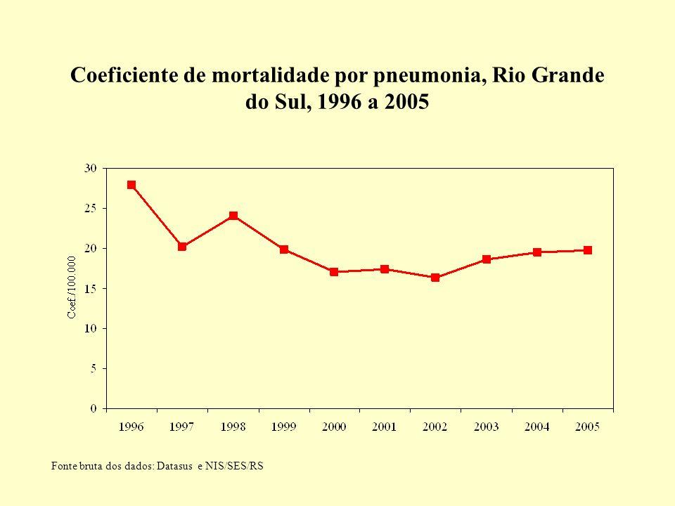 Coeficiente de mortalidade por pneumonia, Rio Grande do Sul, 1996 a 2005 Fonte bruta dos dados: Datasus e NIS/SES/RS