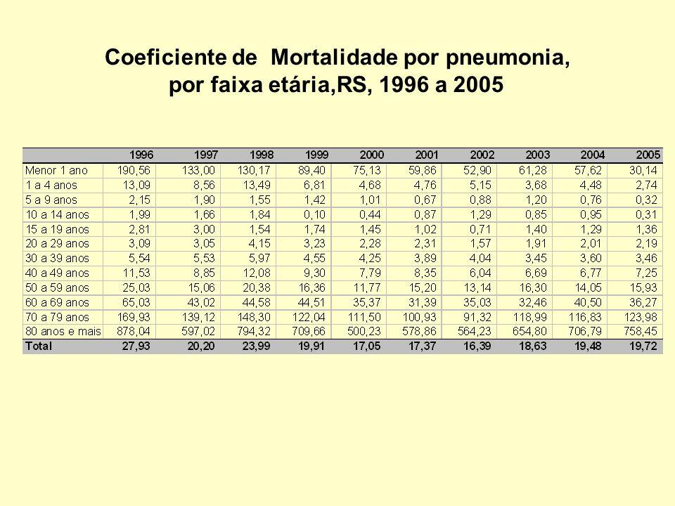 Coeficiente de Mortalidade por pneumonia, por faixa etária,RS, 1996 a 2005
