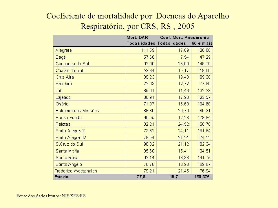 Coeficiente de mortalidade por Doenças do Aparelho Respiratório, por CRS, RS, 2005 Fonte dos dados brutos: NIS/SES/RS