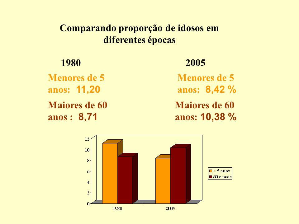 Comparando proporção de idosos em diferentes épocas 1980 Menores de 5 anos: 11,20 Menores de 5 anos: 8,42 % Maiores de 60 anos : 8,71 Maiores de 60 an